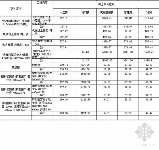 某市政污水管网工程清单报价(2010年)