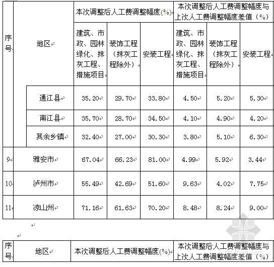 四川省建设工程工程量清单计价定额人工费调整文件〔2010〕16号