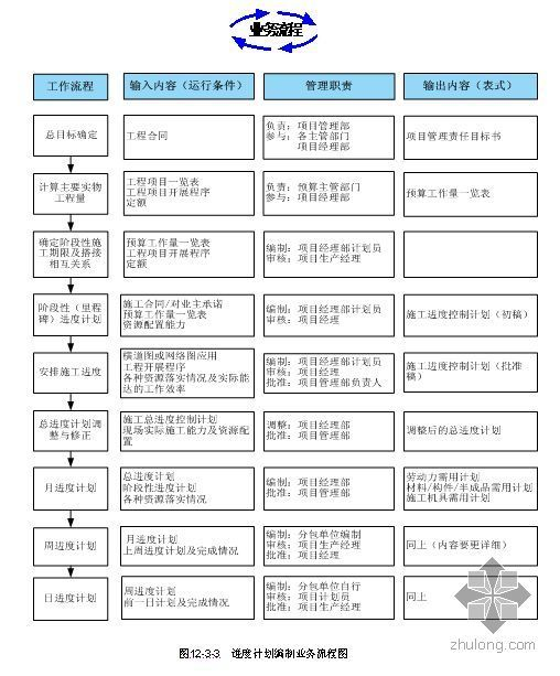 项目进度管理办法(2006年)