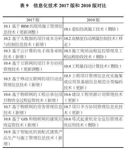 独家深度解读丨《建筑业10项新技术(2017版)》修订情况介绍_12