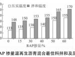 RAP掺量对温拌再生沥青混合料性能的影响