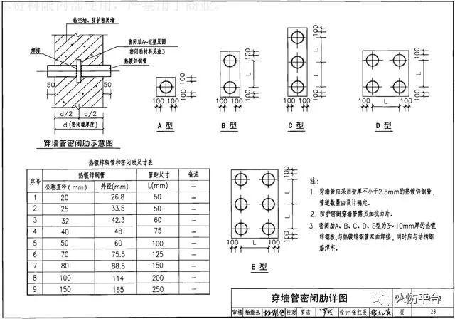 地下室人防工程机电安装最全图文详解
