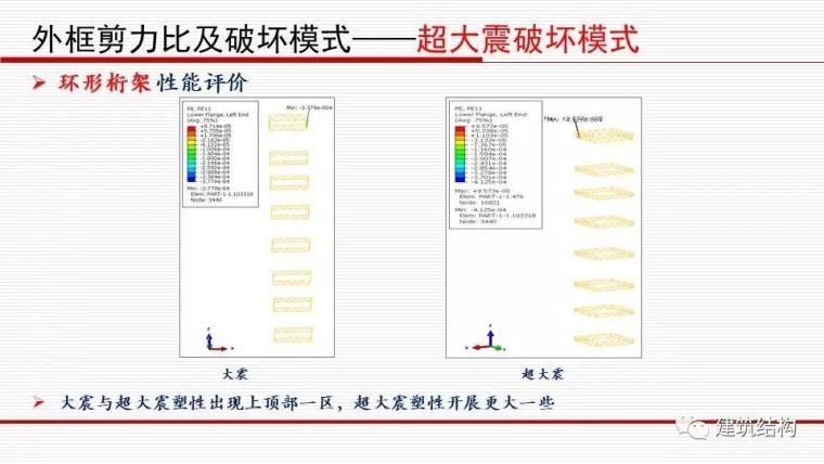 华东院总工周建龙:从抗震概念设计到基于破坏模式的设计_40