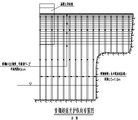 隧道进出口加强段大管棚施工方法