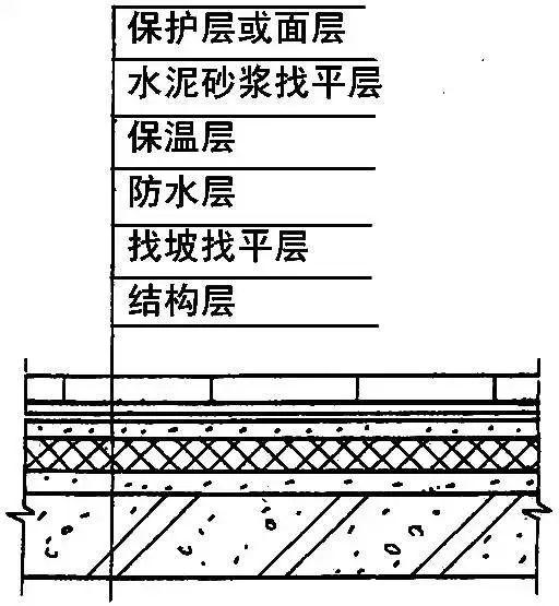 干货详细全面的屋面防水施工做法_3