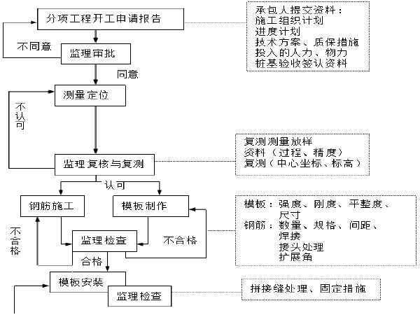 [上海]高速公路拓宽工程中小桥监理实施细则