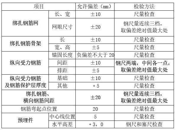 混凝土结构,施工验收规范及检验方法_5