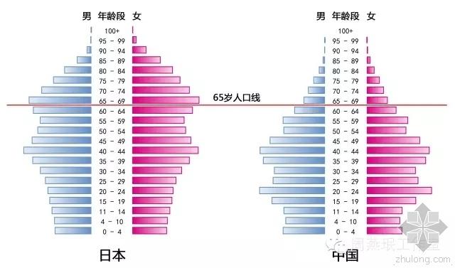 日本老龄建筑设计资料下载-日本养老建筑设计5方面经验总结