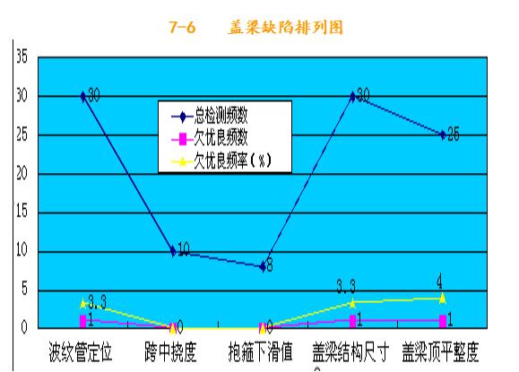 [QC成果]高速双悬臂大跨度预应力盖梁施工质量控制