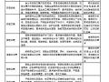 [中建]某项目质量管理制度(共17页)
