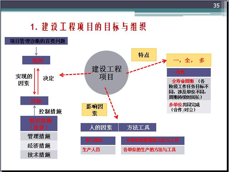 二级建造师考试建设工程施工管理试题(290页)