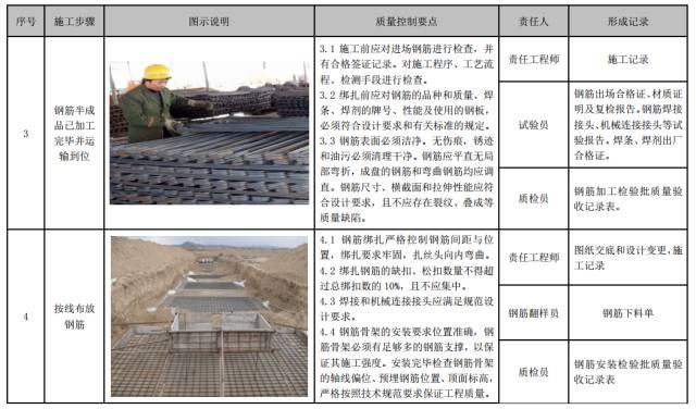 建筑工程施工工艺质量管理标准化指导手册_59