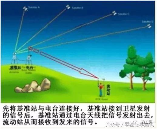 GPS测量仪水准仪电子经纬仪全站仪原理概括_2