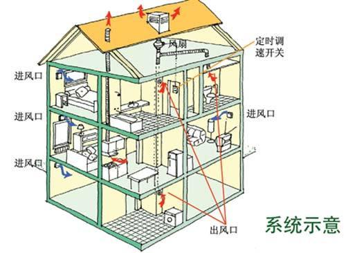 节能建筑与通风设计