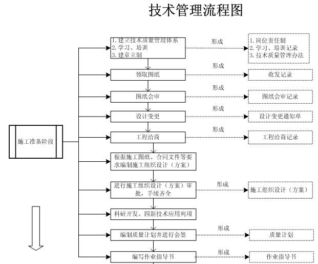 项目部建设施工图资料下载-建设工程项目部管理制度讲解(229页)