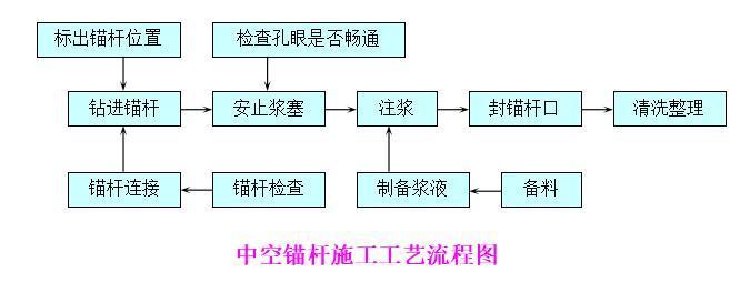 中空锚杆施工工艺流程图