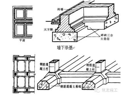 条形基础施工工艺图文详解图片
