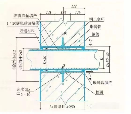 建筑防水工程之施工细部做法,很详细!_5