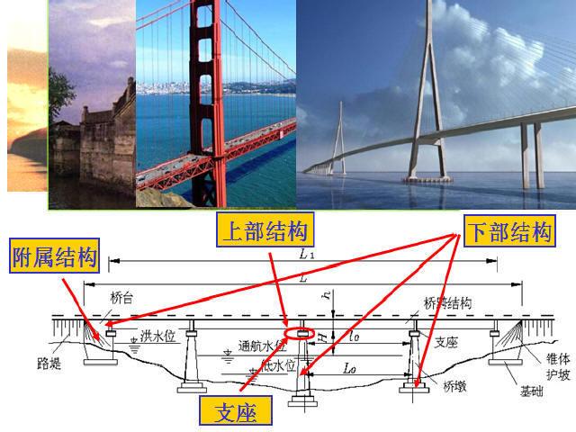 桥梁设计荷载与桥面构造