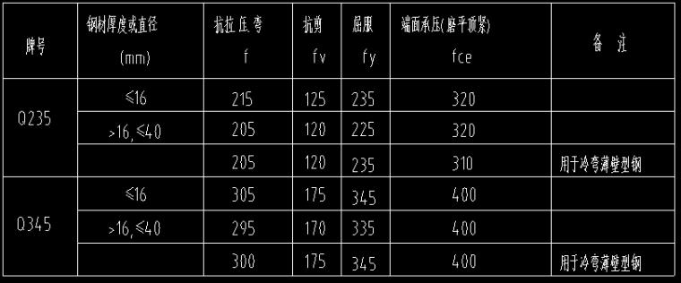 24米钢结构仓库施工图(含节点)
