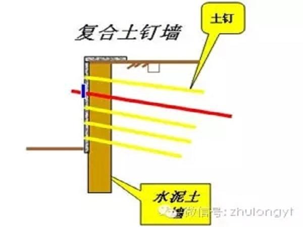 深基坑支护及边坡防护技术