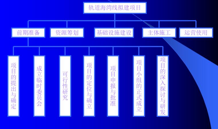 [同济大学]轻轨海湾线拟建项目策划书(共97页)