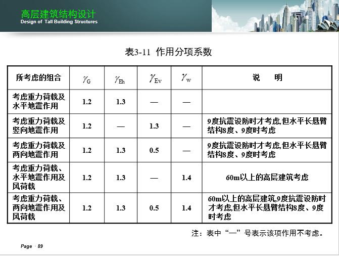 湖南大学-高层建筑结构设计课件_20
