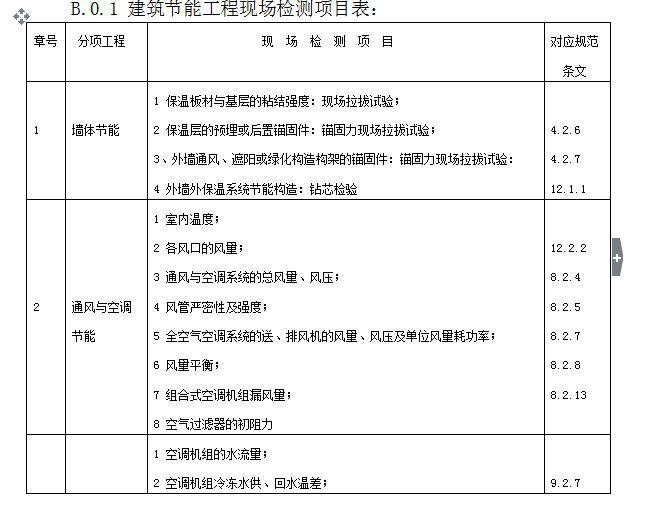 建筑节能工程监理实施细则(共66页)_5