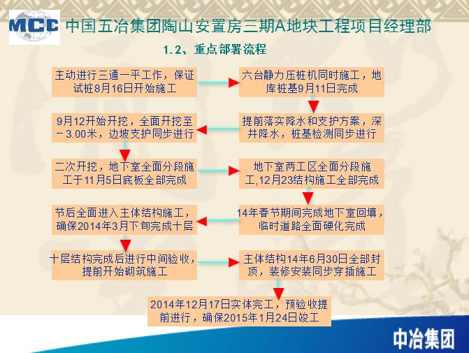 [中国五冶]陶山安置房三期A地块策划(共66页)