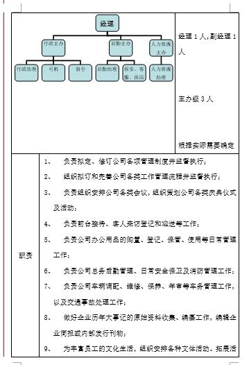 大型房地产公司组织管理手册_7