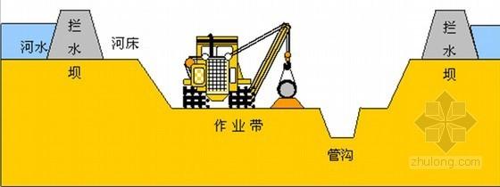 [杭州]天燃气工程施工组织设计150页