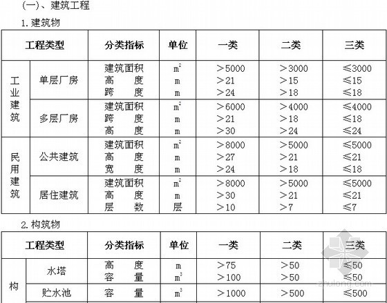 [最新]吉林省2014版建设工程费用定额