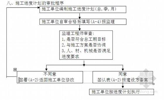 [四川]某机场停机坪扩建工程监理规划(附流程图)