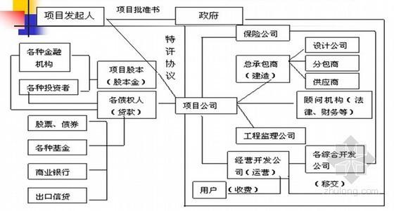 建筑企业国际工程总承包管理培训精讲(368页编制详细)-BOT项目运作框架