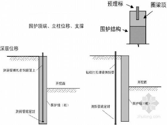 [浙江]超深基坑围护结构及土方开挖岩土监测施工总结