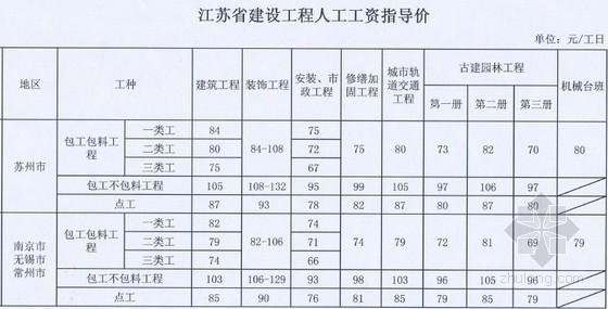 江苏省人工费定额资料下载-[江苏]人工费调整的指导价文件 (苏建价〔2013〕549号文)