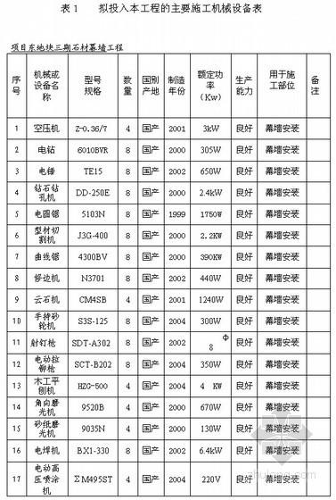 [杭州]干挂花岗岩石材幕墙工程施工组织设计