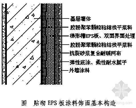 北京市某工程胶粉聚苯颗粒粘结保温浆料贴砌聚苯板涂料饰面外墙外保温施工方案