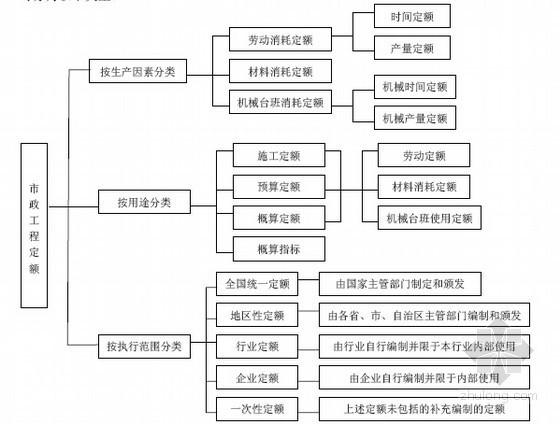 名校编制市政工程量计算与清单定额计价图文精讲(大量实例 359页)