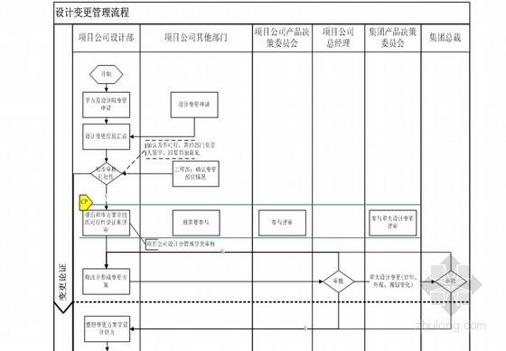 房地产开发项目设计管理流程大全(表格丰富)