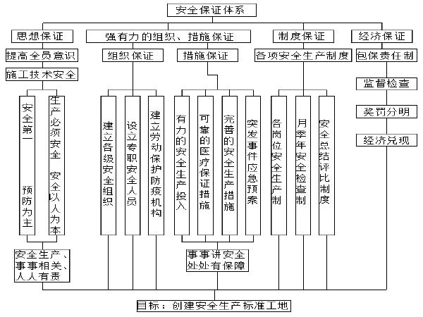 轨道交通施工安全保证体系(施工单位版)