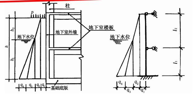 钢筋混凝土地下室外墙承载力配筋计算