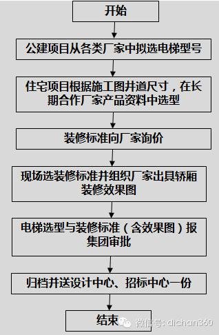 房地产设计管理全过程流程(从前期策划到施工,非常全)_10