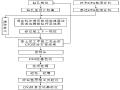 [山东]高速铁路涵洞工程施工组织设计(77页)