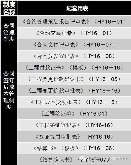 干货!中海•万科•绿城•龙湖四大房企成本管理模式大PK_26