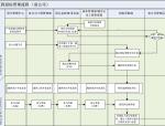 工程招标管理流程