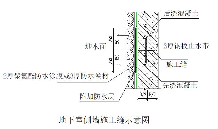 地下室防渗节点施工工艺_7