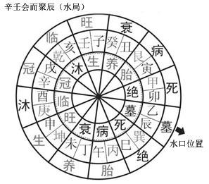 陈益峰:三合风水二十四向水口吉凶_2