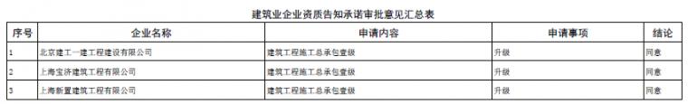 住建部试点资质申请承诺制1年多,申请是难是易?_7