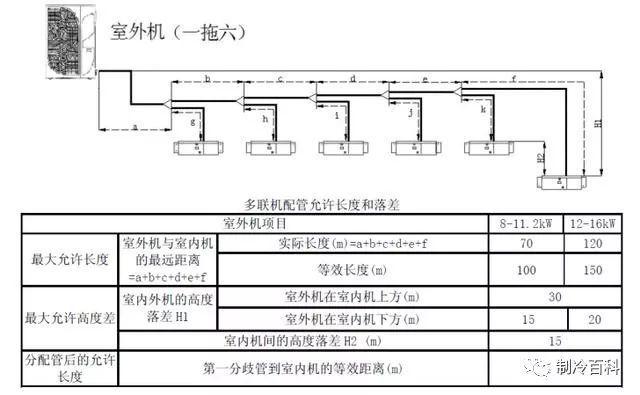图解|多联机空调系统的配管与施工